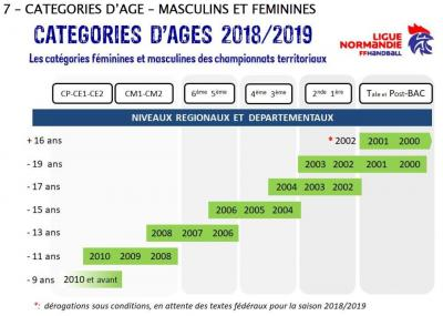 Categorie age 2018 2019